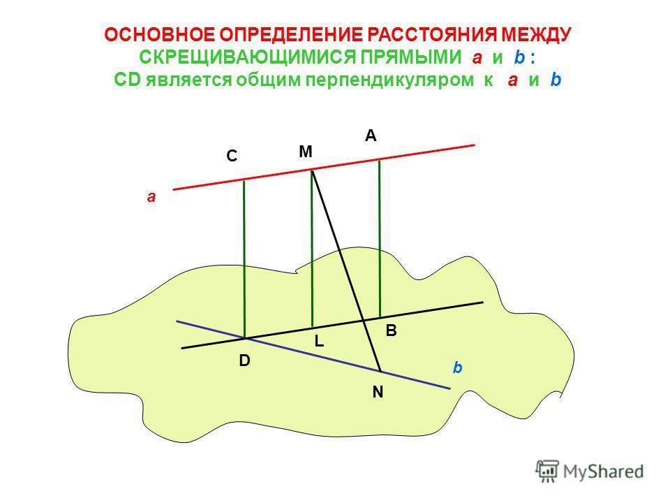 ОСНОВНОЕ ОПРЕДЕЛЕНИЕ РАССТОЯНИЯ МЕЖДУ СКРЕЩИВАЮЩИМИСЯ ПРЯМЫМИ a и b : CD является общим перпендикуляром к a и b a b C M A D L B N
