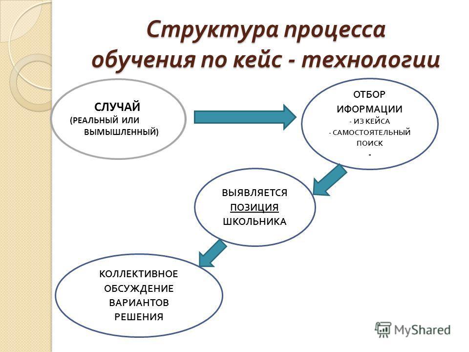 Структура процесса обучения по кейс - технологии ОТБОР ИФОРМАЦИИ - ИЗ КЕЙСА - САМОСТОЯТЕЛЬНЫЙ ПОИСК - ВЫЯВЛЯЕТСЯ ПОЗИЦИЯ ШКОЛЬНИКА КОЛЛЕКТИВНОЕ ОБСУЖДЕНИЕ ВАРИАНТОВ РЕШЕНИЯ СЛУЧАЙ (РЕАЛЬНЫЙ ИЛИ ВЫМЫШЛЕННЫЙ)