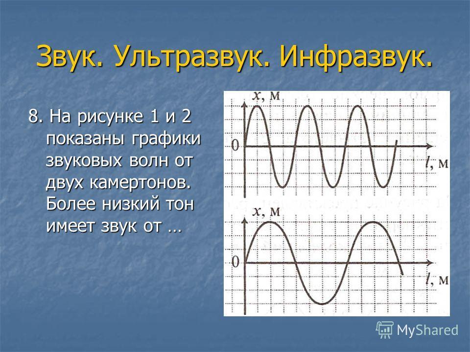 Звук. Ультразвук. Инфразвук. 8. На рисунке 1 и 2 показаны графики звуковых волн от двух камертонов. Более низкий тон имеет звук от …