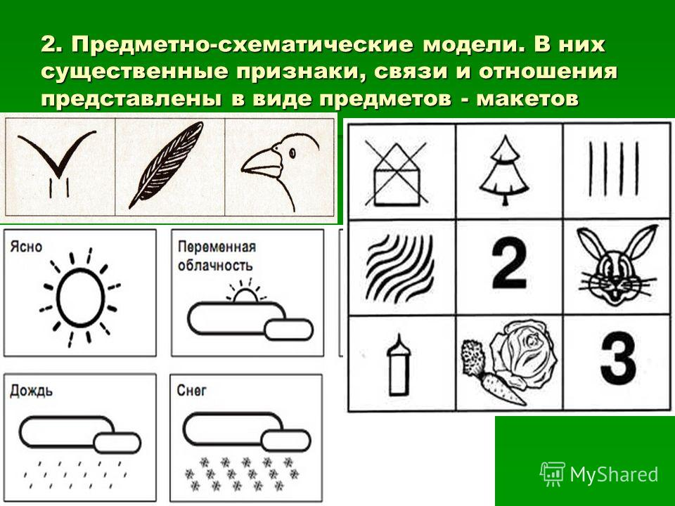 2. Предметно-схематические модели. В них существенные признаки, связи и отношения представлены в виде предметов - макетов
