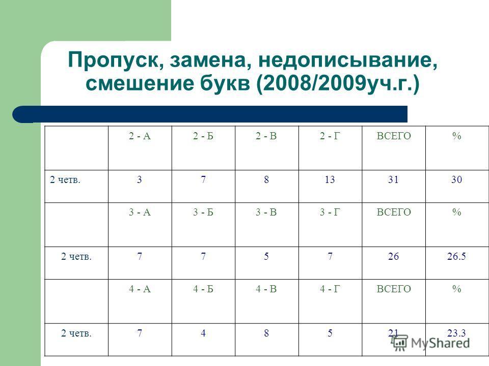 Пропуск, замена, недописывание, смешение букв (2007/2008уч.г.) 2-А2 - Б2 - В2 - ГВСЕГО% 1 четв.861722 2 четв.10616739 3 - А3 - Б3 - В3 - ГВСЕГО% 1 четв.853122828.9 2 четв.887184141.4 год974133336.3 4 - А4 - Б4 - В4 - ГВСЕГО% 1 четв.429142927.6 2 четв