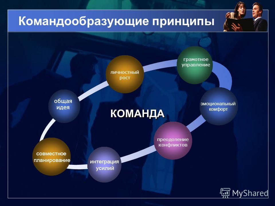 Командообразующие принципы интеграция усилий общая идея личностный рост грамотное управление преодоление конфликтов КОМАНДА КОМАНДА совместное планирование эмоциональный комфорт