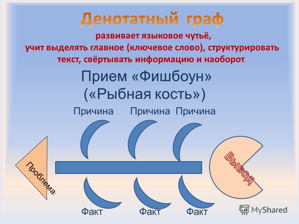Прием «Фишбоун» («Рыбная кость») Причина Причина Причина Факт Факт Факт Проблема :
