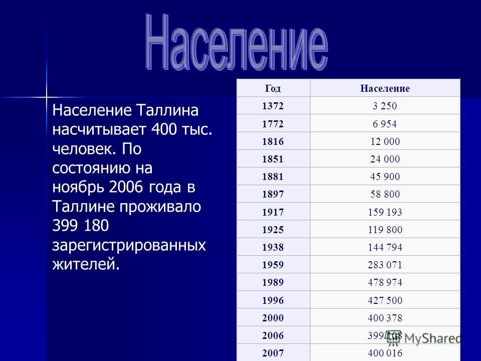 Население Таллина насчитывает 400 тыс. человек. По состоянию на ноябрь 2006 года в Таллине проживало 399 180 зарегистрированных жителей. ГодНаселение 13723 250 17726 954 181612 000 185124 000 188145 900 189758 800 1917159 193 1925119 800 1938144 794