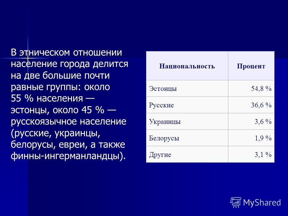 НациональностьПроцент Эстонцы54,8 % Русские36,6 % Украинцы3,6 % Белорусы1,9 % Другие3,1 % В этническом отношении население города делится на две большие почти равные группы: около 55 % населения эстонцы, около 45 % русскоязычное население (русские, у