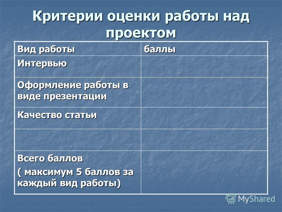 Критерии оценки работы над проектом Вид работы баллы Интервью Оформление работы в виде презентации Качество статьи Всего баллов ( максимум 5 баллов за каждый вид работы)