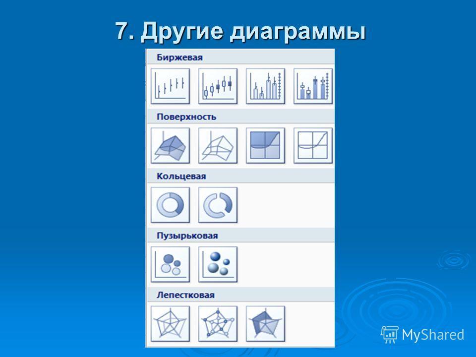 7. Другие диаграммы