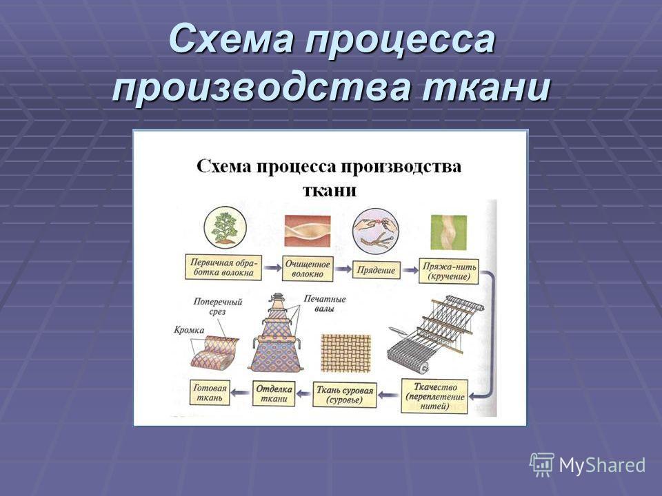 Процесс получения ткани схема