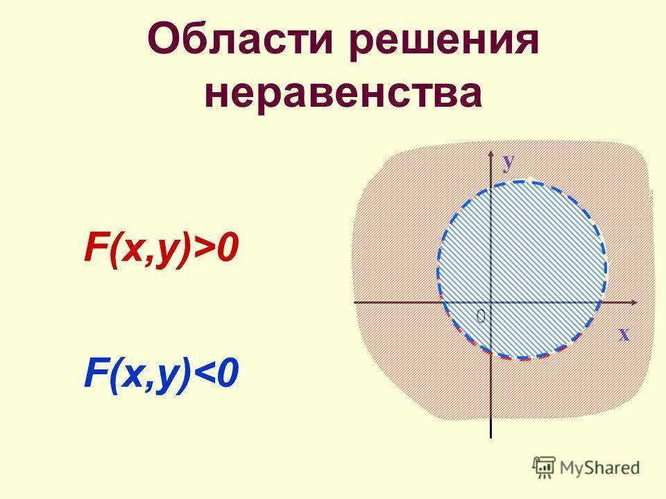 Области решения неравенства F(x,y) 0 F(x,y)0 y 0 x 0 y x