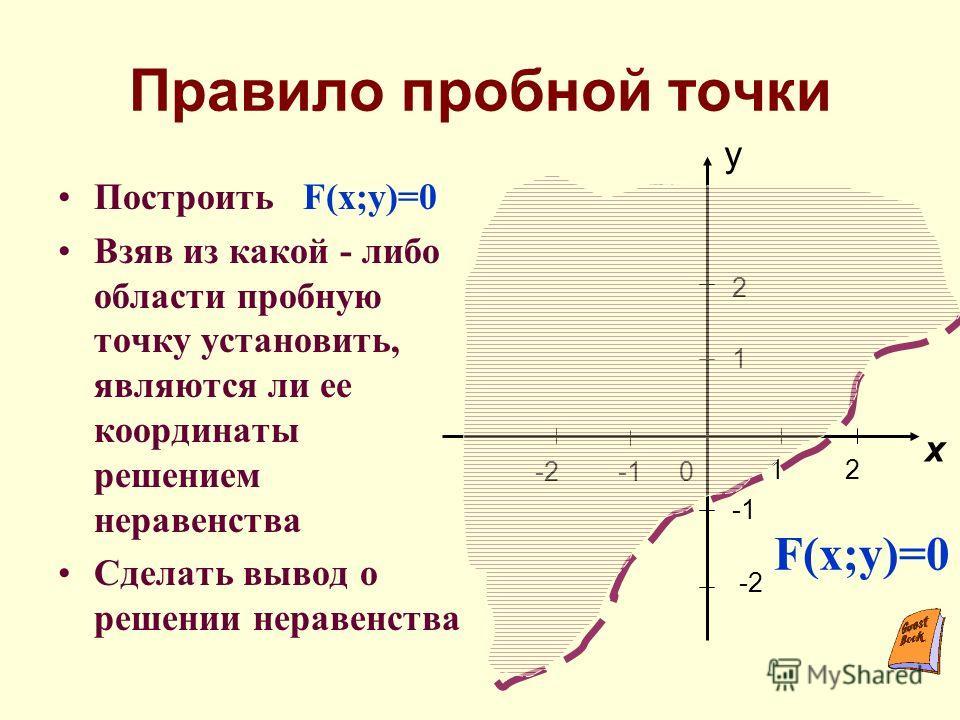 Области решения неравенства 0 x y F(x,у)>0 F(x,у)