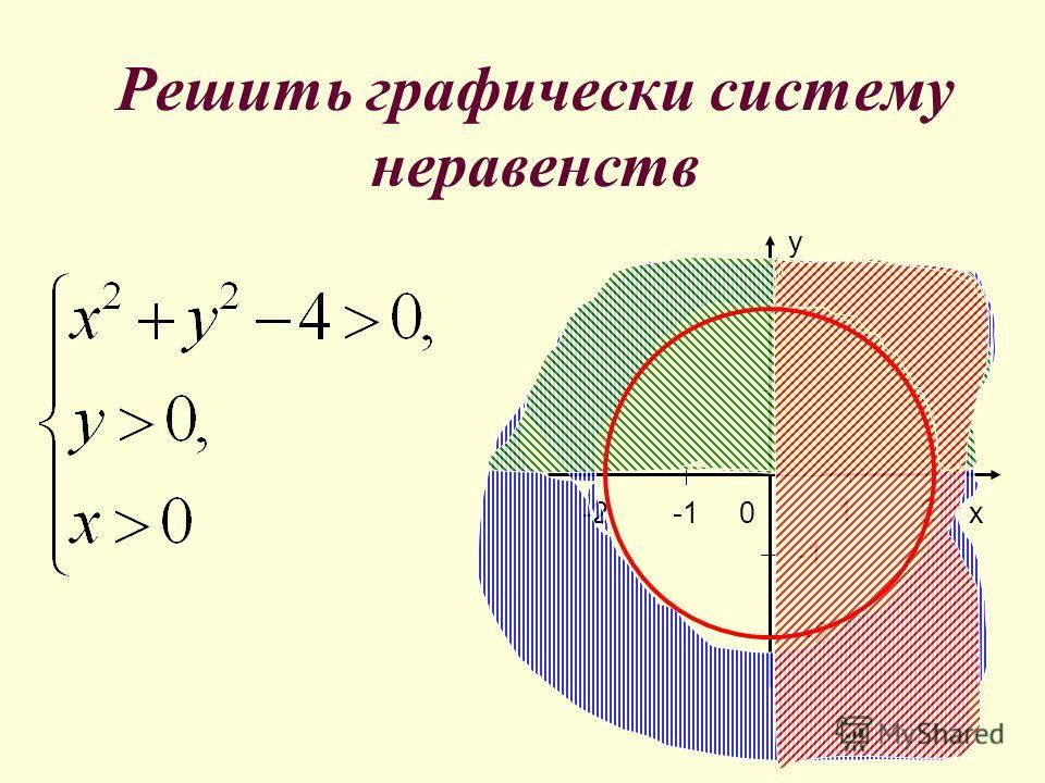 Правило пробной точки при решении систем неравенств. Построить F(x;y)=0 и G(x;y)=0 Взяв из каждой области пробную точку установить, являются ли ее координаты решением системы неравенств Объединение полученных областей- решение системы неравенств