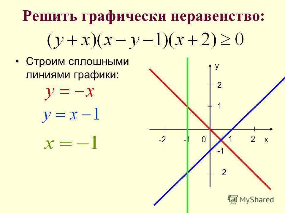 Решите систему неравенств -4 2 x 2 -6 y 6 -20 4
