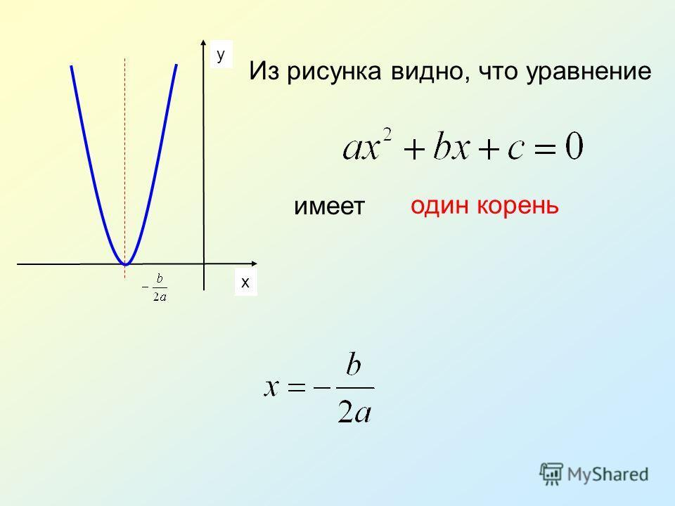 y x Из рисунка видно, что уравнение имеет один корень