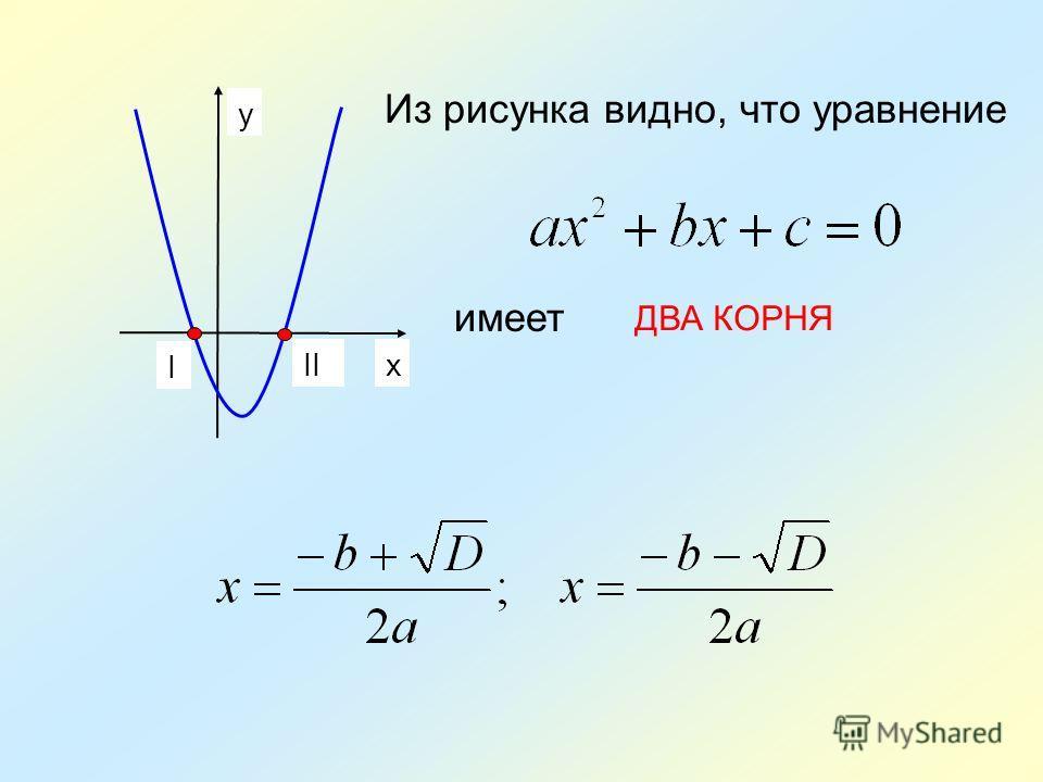 x y Из рисунка видно, что уравнение имеет I II ДВА КОРНЯ