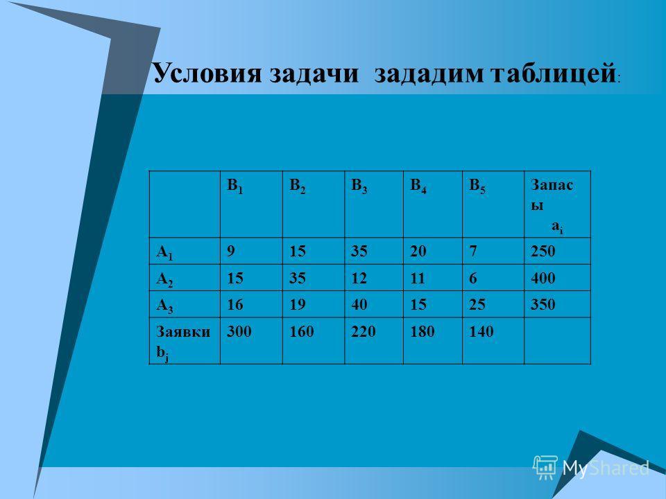 Условия задачи зададим таблицей : В1В1 В2В2 В3В3 В4В4 В5В5 Запас ы а i А1А1 9153535207250 А2А2 153512116400 А3А3 1619401525350 Заявки b j 300160220180140
