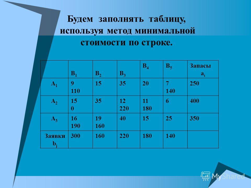В1 В1 В2 В2 В3 В3 В4В4 В5В5 Запасы а i А 1 9 110 153535207 140 250 А 2 15 0 3512 220 11 180 6400 А 3 16 190 19 160 401525350 Заявки b j 300160220180140 Будем заполнять таблицу, используя метод минимальной стоимости по строке.