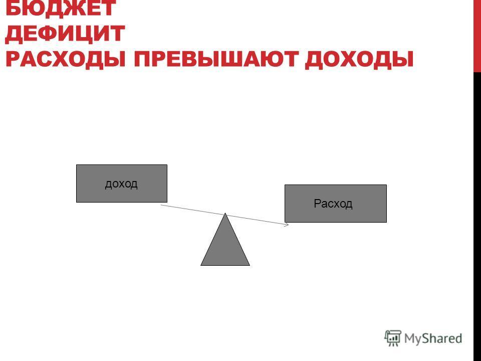БЮДЖЕТ ДЕФИЦИТ РАСХОДЫ ПРЕВЫШАЮТ ДОХОДЫ Расход доход