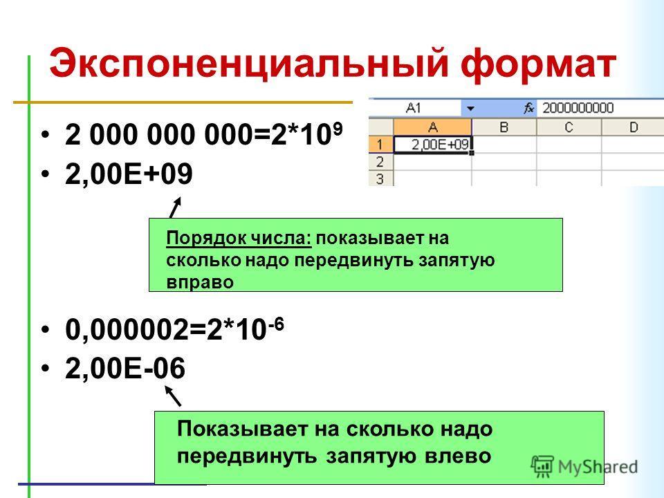 Экспоненциальный формат 2 000 000 000=2*10 9 2,00Е+09 0,000002=2*10 -6 2,00Е-06 Порядок числа: показывает на сколько надо передвинуть запятую вправо Показывает на сколько надо передвинуть запятую влево