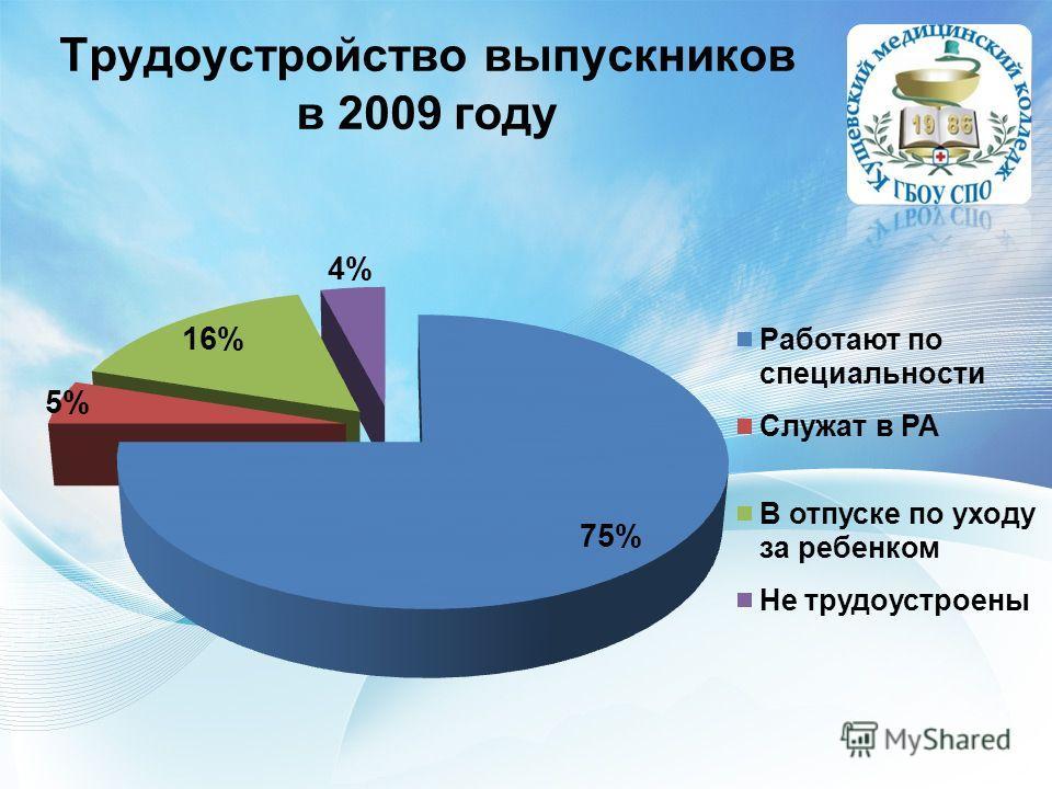 Трудоустройство выпускников в 2009 году