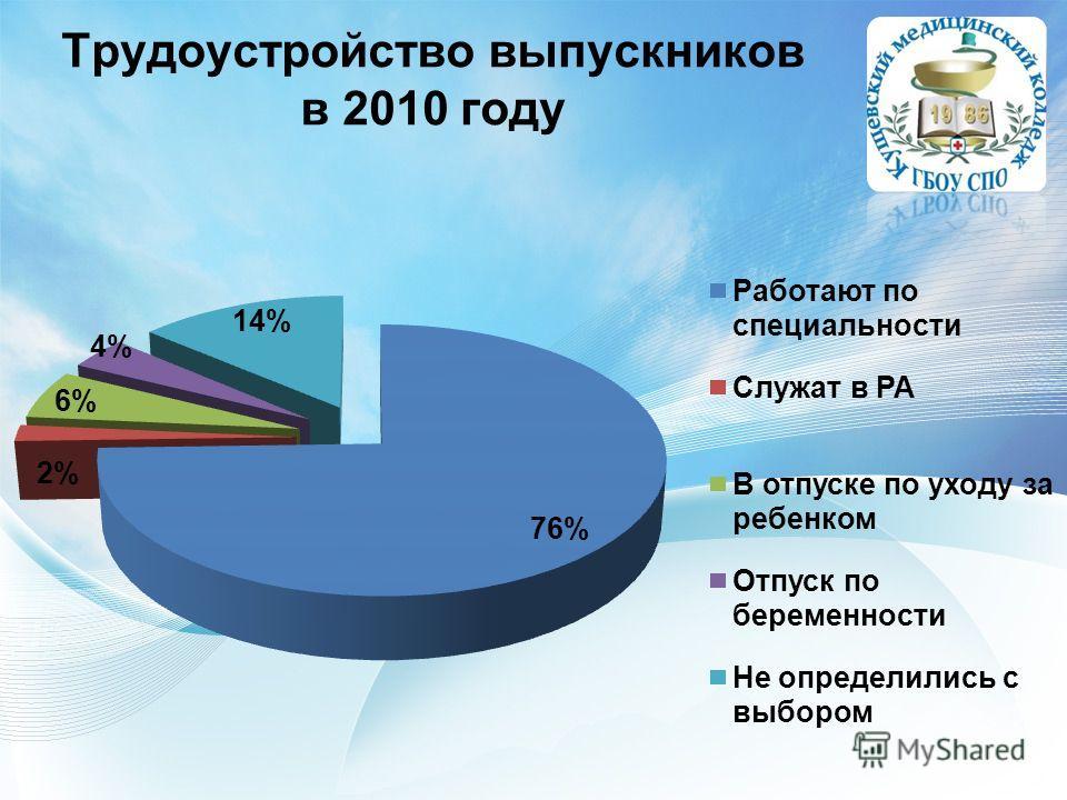 Трудоустройство выпускников в 2010 году