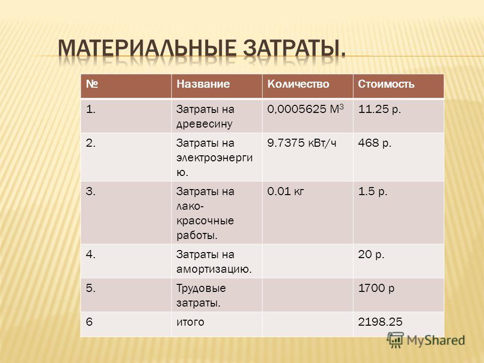 НазваниеКоличествоСтоимость 1.Затраты на древесину 0,0005625 М 3 11.25 р. 2.Затраты на электроэнерги ю. 9.7375 кВт/ч468 р. 3.Затраты на лако- красочные работы. 0.01 кг1.5 р. 4.Затраты на амортизацию. 20 р. 5.Трудовые затраты. 1700 р 6итого2198.25
