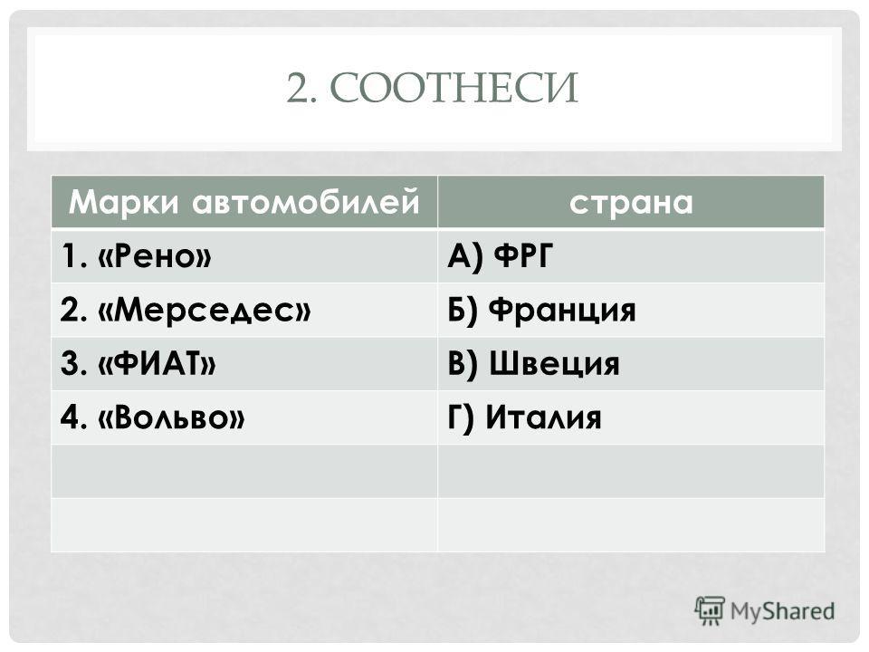 2. СООТНЕСИ « Марки автомобилейстрана 1. «Рено»А) ФРГ 2. «Мерседес»Б) Франция 3. «ФИАТ»В) Швеция 4. «Вольво»Г) Италия