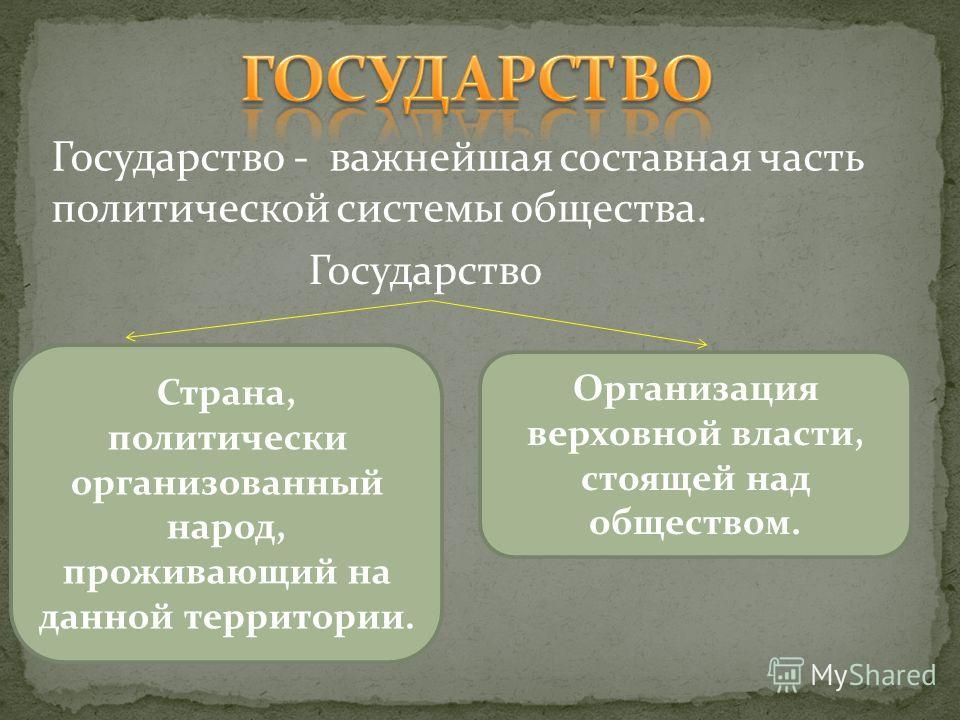 Государство - важнейшая составная часть политической системы общества. Государство Страна, политически организованный народ, проживающий на данной территории. Организация верховной власти, стоящей над обществом.