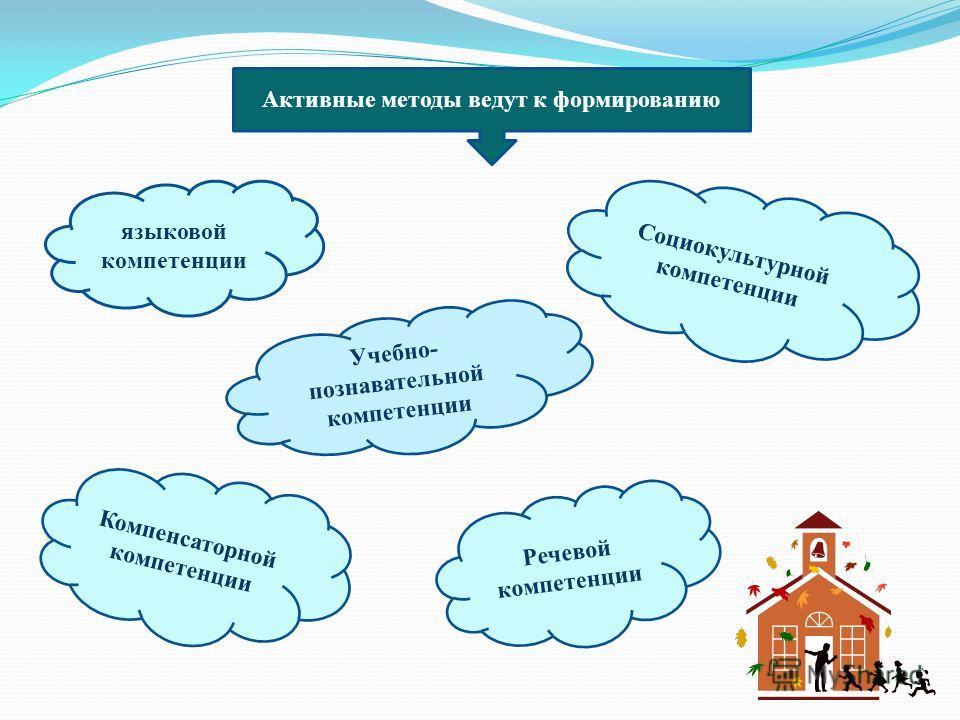 Активные методы ведут к формированию языковой компетенции Социокультурной компетенции Речевой компетенции Компенсаторной компетенции Учебно- познавательной компетенции