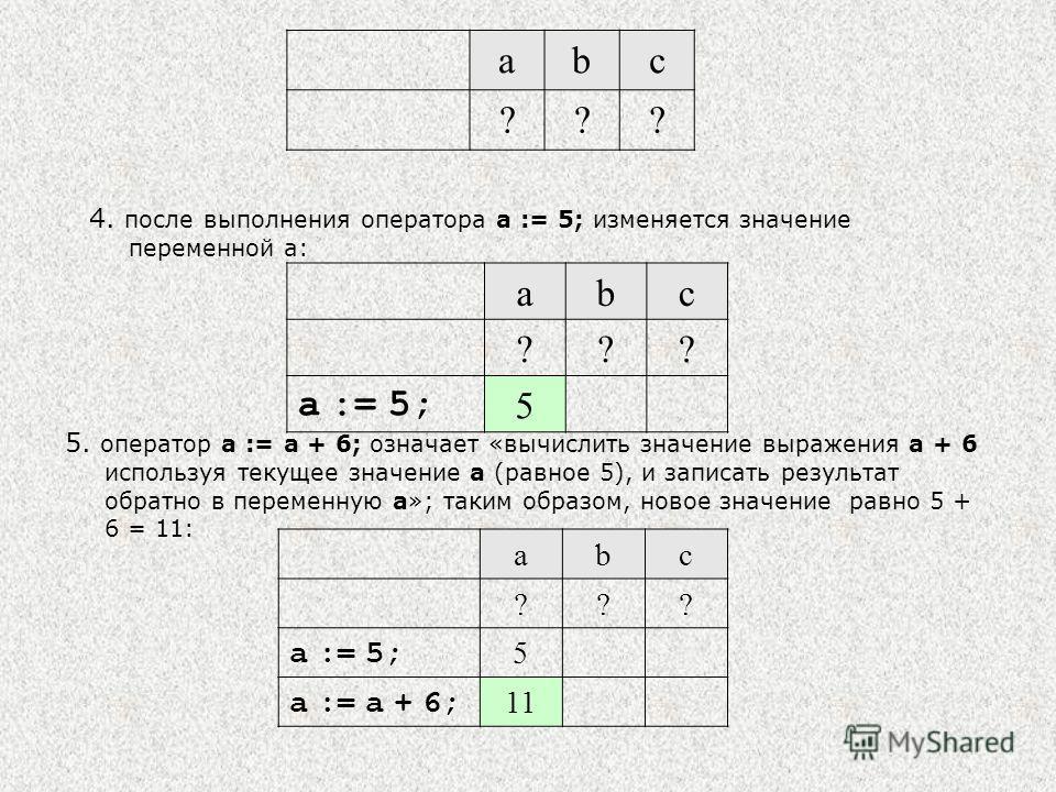 abc ??? 4. после выполнения оператора a := 5; изменяется значение переменной a: abc ??? a := 5; 5 5. оператор a := a + 6; означает «вычислить значение выражения a + 6 используя текущее значение a (равное 5), и записать результат обратно в переменную