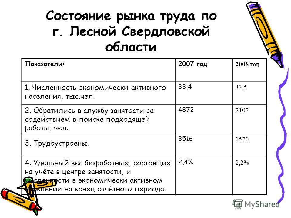 Состояние рынка труда по г. Лесной Свердловской области Показатели:2007 год 2008 год 1. Численность экономически активного населения, тыс.чел. 33,4 33,5 2. Обратились в службу занятости за содействием в поиске подходящей работы, чел. 4872 2107 3. Тру
