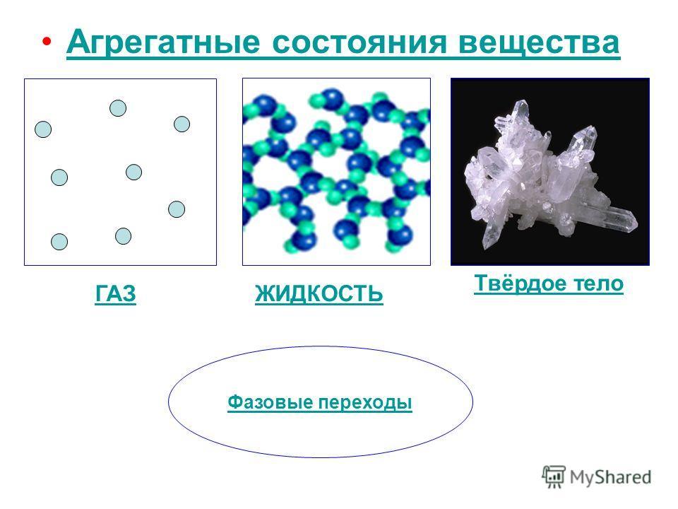 Агрегатные состояния вещества Твёрдое тело ЖИДКОСТЬГАЗ Фазовые переходы