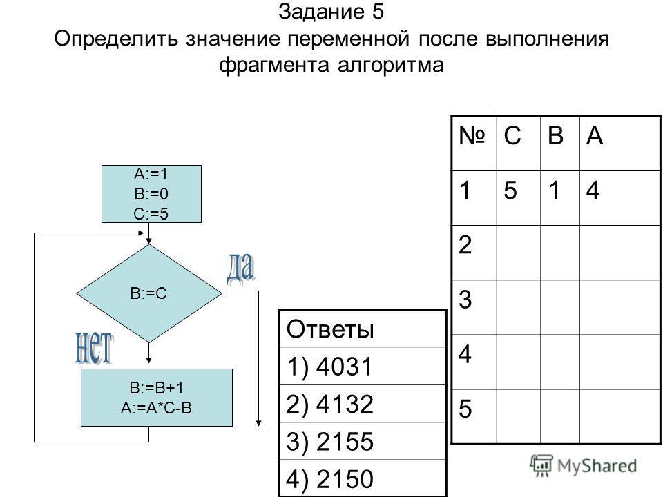 Задание 5 Определить значение переменной после выполнения фрагмента алгоритма Ответы 1) 4031 2) 4132 3) 2155 4) 2150 A:=1 B:=0 C:=5 B:=C B:=B+1 A:=A*C-B CBA 1514 2 3 4 5
