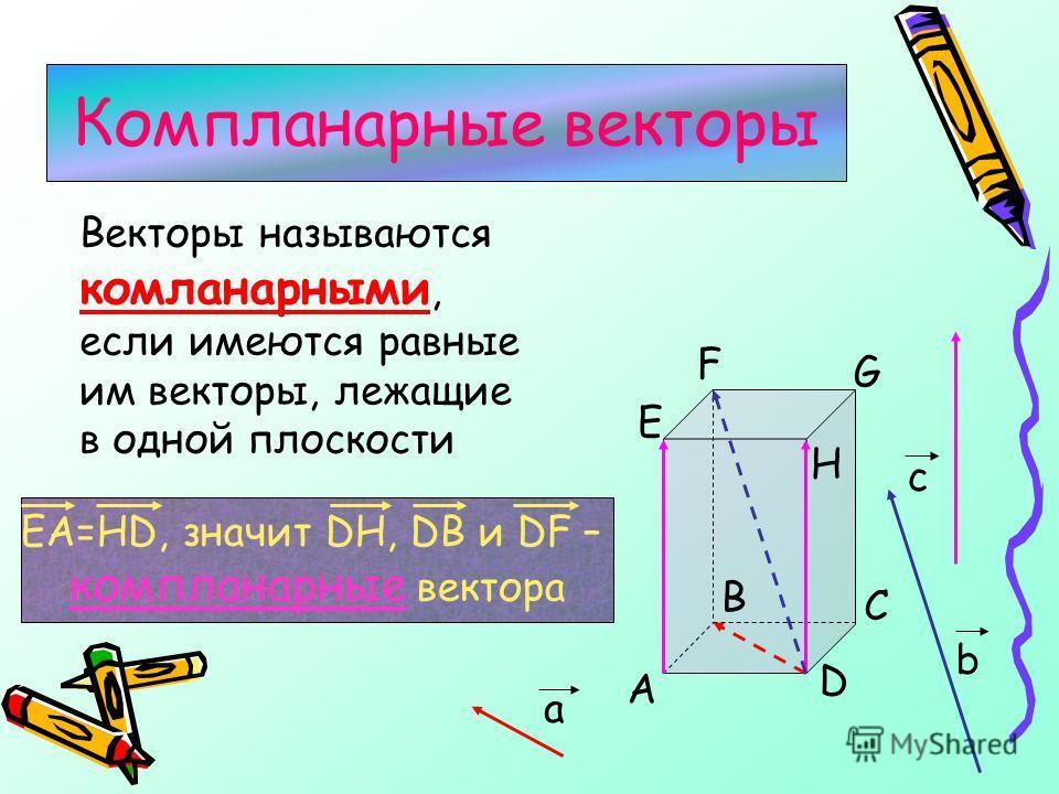 Векторы называются комланарными, если имеются равные им векторы, лежащие в одной плоскости Компланарные векторы D B C A F G E H a b c EA=HD, значит DH, DB и DF – компланарные вектора