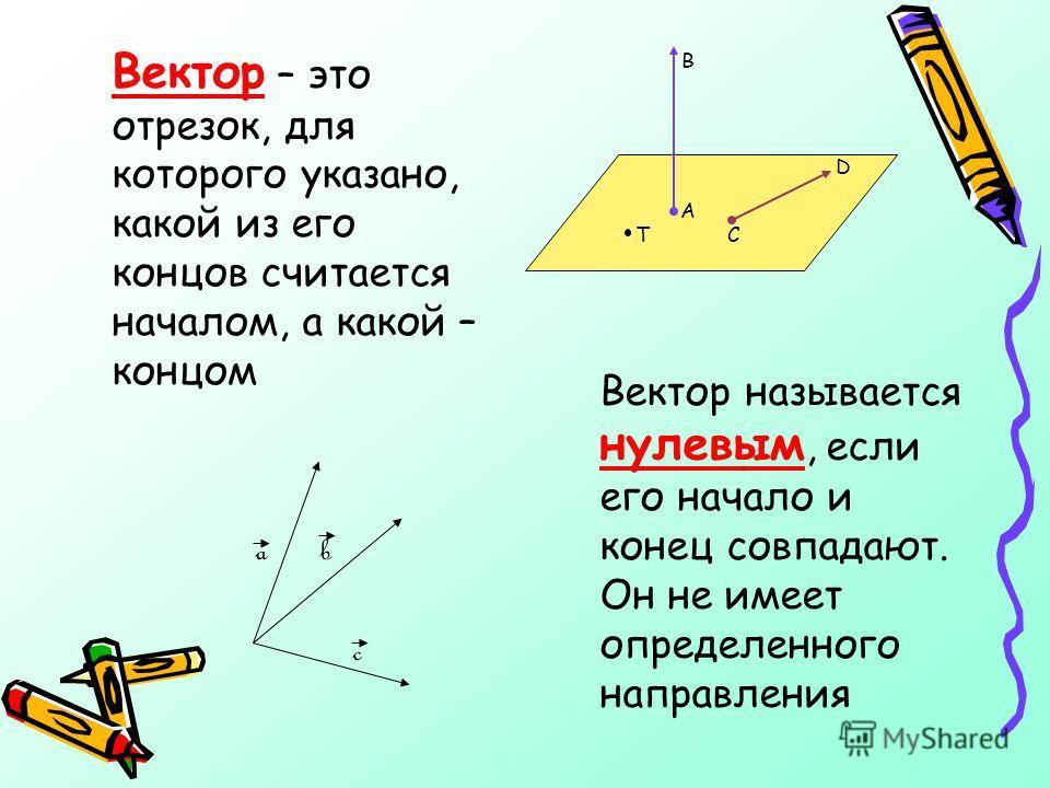 В А Т С Вектор – это отрезок, для которого указано, какой из его концов считается началом, а какой – концом a b c Вектор называется нулевым, если его начало и конец совпадают. Он не имеет определенного направления D