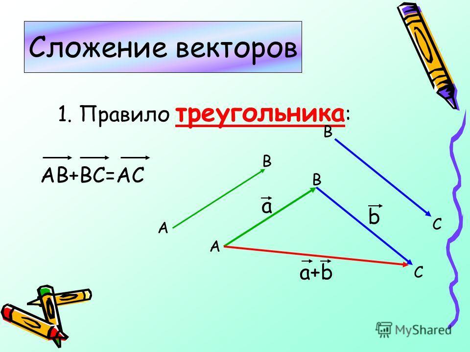 1. Правило треугольника : АВ+ВС=АС Сложение векторов В А С А В В С а b a+b