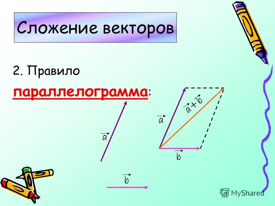 2. Правило параллелограмма : Сложение векторов a b a b a+b