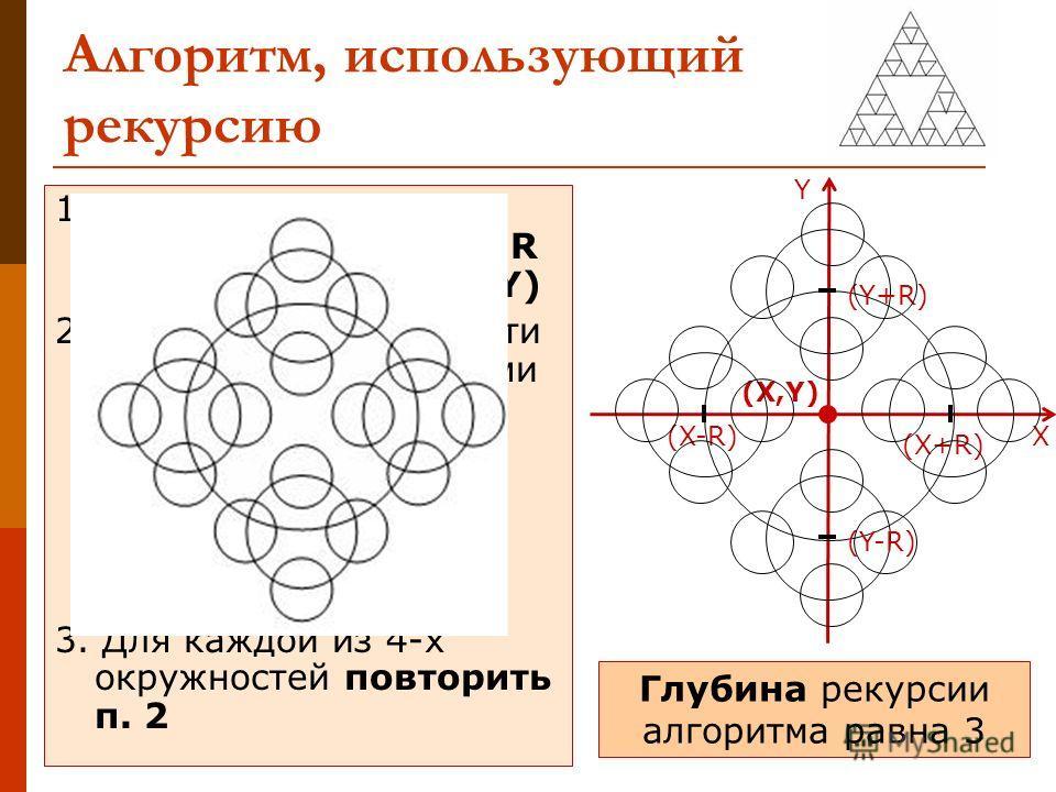 Алгоритм, использующий рекурсию 1. Нарисовать окружность радиуса R с центром в точке (X,Y) 2. Нарисовать окружности радиусом R/2 с новыми координатами: (X+R; Y), (X; Y+R), (X-R; Y), (X; Y-R) 3. Для каждой из 4-х окружностей повторить п. 2 Глубина рек