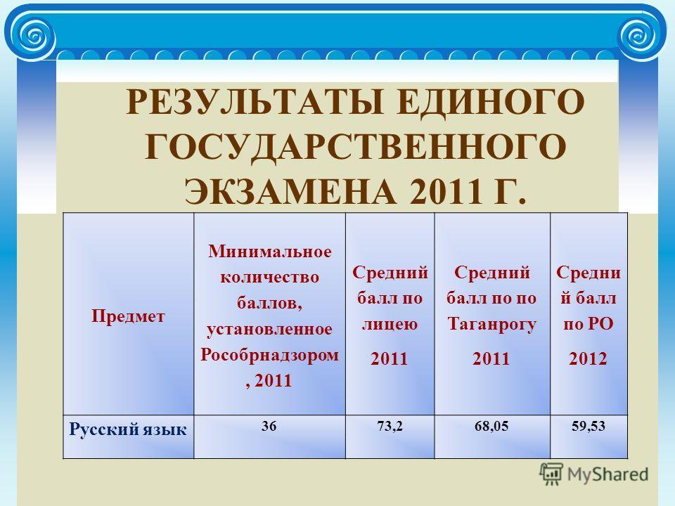 РЕЗУЛЬТАТЫ ЕДИНОГО ГОСУДАРСТВЕННОГО ЭКЗАМЕНА 2011 Г. Предмет Минимальное количество баллов, установленное Рособрнадзором, 2011 Средний балл по лицею 2011 Средний балл по по Таганрогу 2011 Средни й балл по РО 2012 Русский язык 3673,268,0559,53