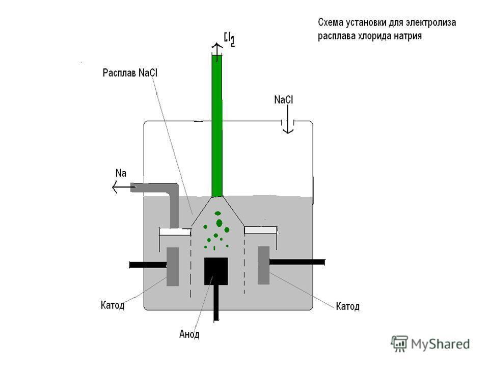 При плавлении электролиты распадаются на ионы, только в отличии от ионов водных растворах такие ионы не гидратиро- ваны. При пропускании электрического тока через расплав ионы направляются к противоположно заряженным электро- дам и разряжаются на них