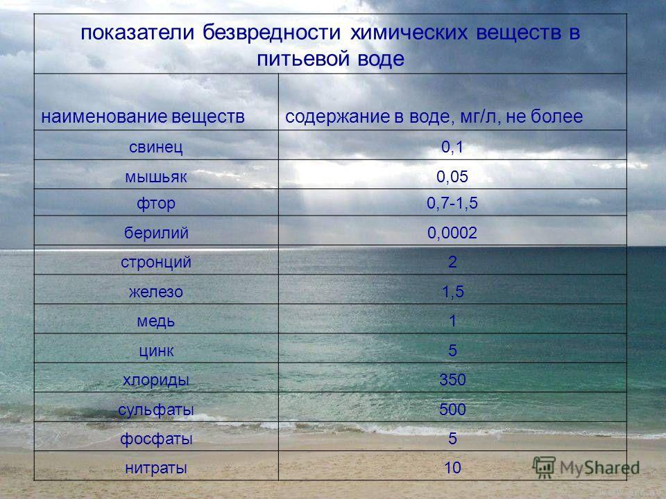 показатели безвредности химических веществ в питьевой воде наименование веществсодержание в воде, мг/л, не более свинец0,1 мышьяк0,05 фтор0,7-1,5 берилий0,0002 стронций2 железо1,5 медь1 цинк5 хлориды350 сульфаты500 фосфаты5 нитраты10