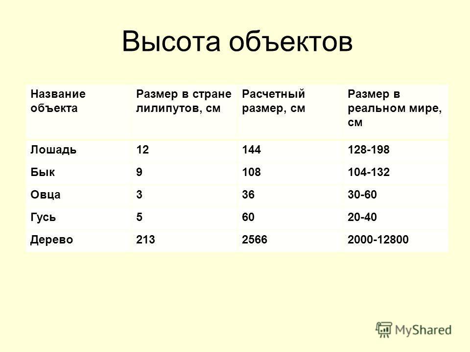 Высота объектов Название объекта Размер в стране лилипутов, см Расчетный размер, см Размер в реальном мире, см Лошадь12144128-198 Бык9108104-132 Овца33630-60 Гусь56020-40 Дерево21325662000-12800