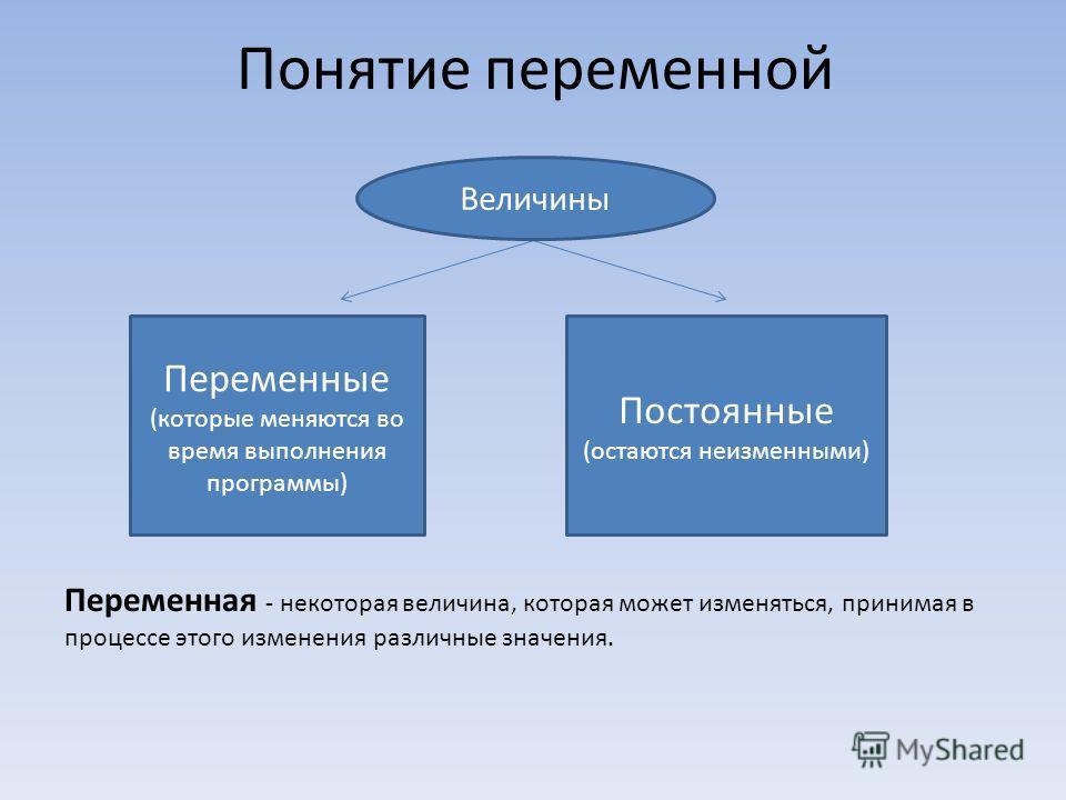 Понятие переменной Переменная - некоторая величина, которая может изменяться, принимая в процессе этого изменения различные значения. Переменные (которые меняются во время выполнения программы) Постоянные (остаются неизменными) Величины