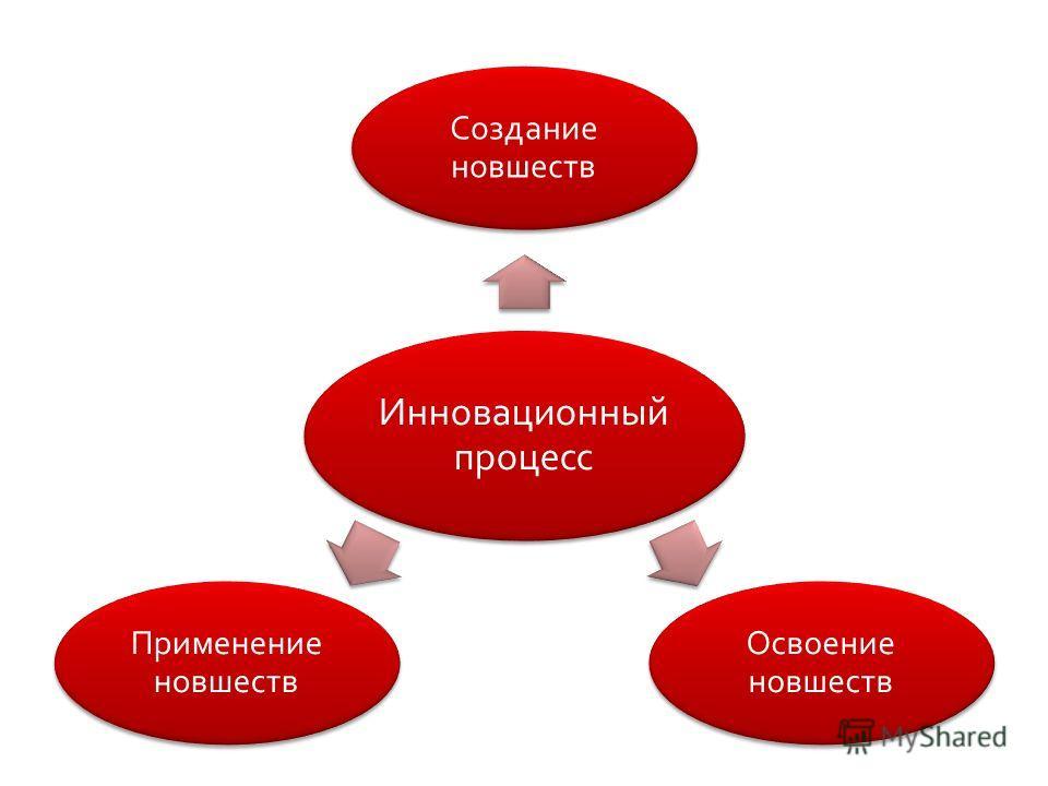 Инновационный процесс Создание новшеств Освоение новшеств Применение новшеств