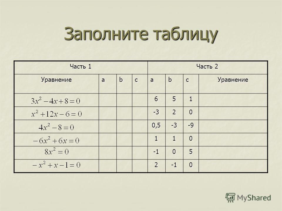 Заполните таблицу Часть 1 Часть 2 УравнениеabcabcУравнение 651 -320 0,5-3-9 11005 20
