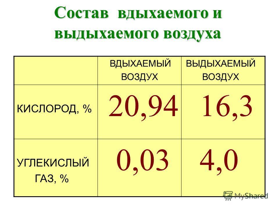 Состав вдыхаемого и выдыхаемого воздуха выдыхаемого воздуха ВДЫХАЕМЫЙ ВОЗДУХ ВЫДЫХАЕМЫЙ ВОЗДУХ КИСЛОРОД, % 20,94 16,3 УГЛЕКИСЛЫЙ ГАЗ, % 0,03 4,0