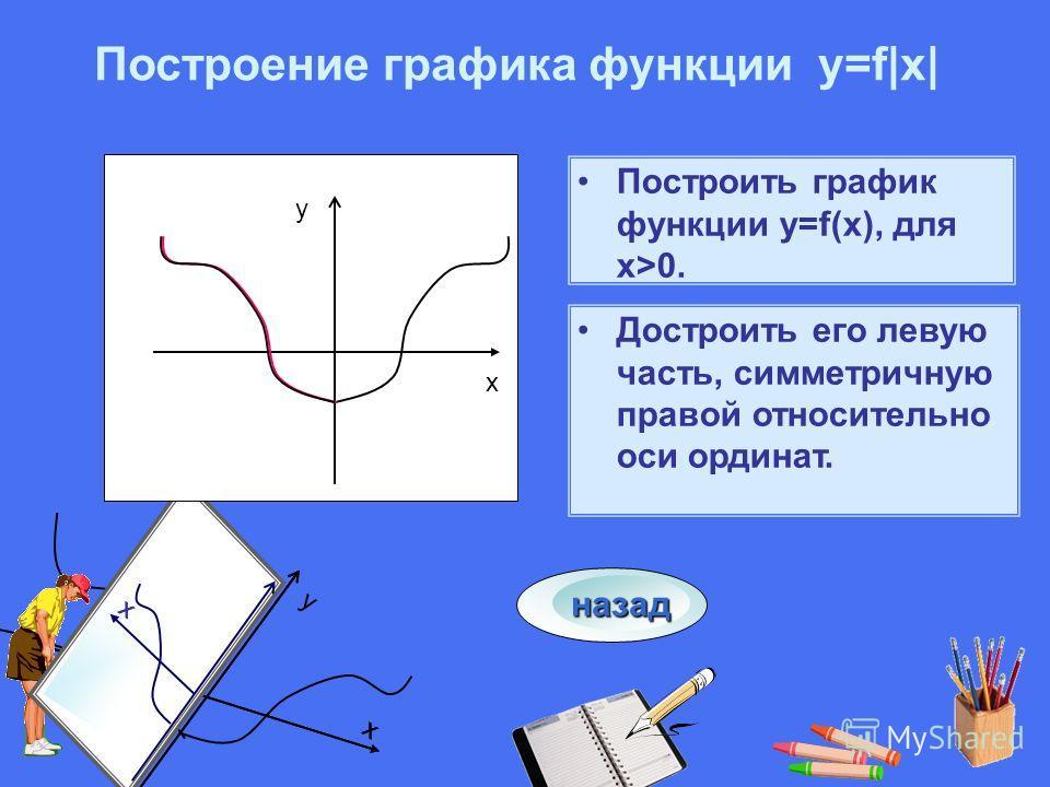 x y x xx Построить график функции у=f(x), для х>0. Достроить его левую часть, симметричную правой относительно оси ординат. x y Построение графика функции у=f|x| назад