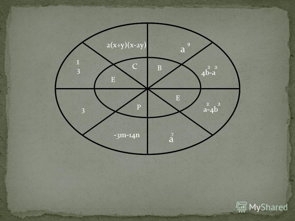 1313 2(х+у)(х-2у) 3 4b-a 2 2 a-4b 2 2 а 7 -3m-14n а 9 С В Е Р Е