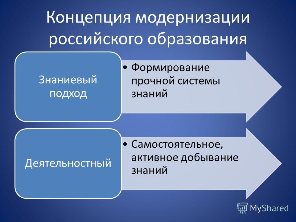 Концепция модернизации российского образования Формирование прочной системы знаний Знаниевый подход Самостоятельное, активное добывание знаний Деятельностный