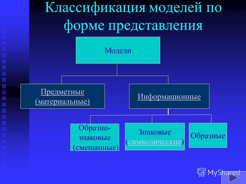 Классификация моделей по форме представления Модели Предметные (материальные) Информационные Образно- знаковые (смешанные) Знаковые (символические) Образные
