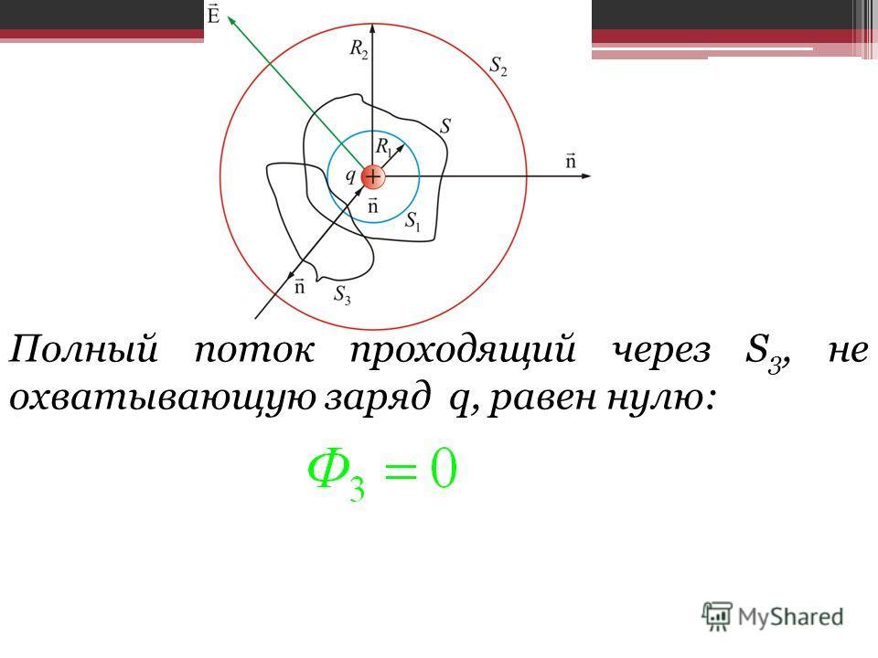 Полный поток проходящий через S 3, не охватывающую заряд q, равен нулю: